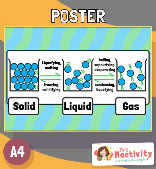 States of Matter Display Poster